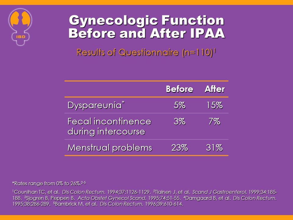 Gynecologic Function Before and After IPAA