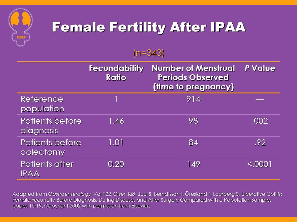 Female Fertility After IPAA