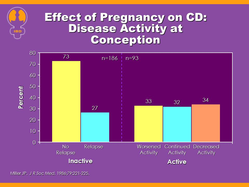 Effect of Pregnancy on CD: Disease Activity at Conception