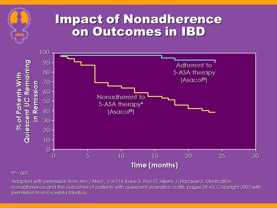 Impact of Nonadherence on Outcomes in IBD