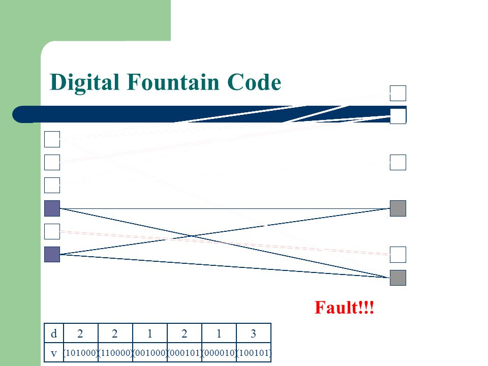 Digital Fountain Code Fault!!! d v 2 2 1 2 1 3 (101000) (110000)