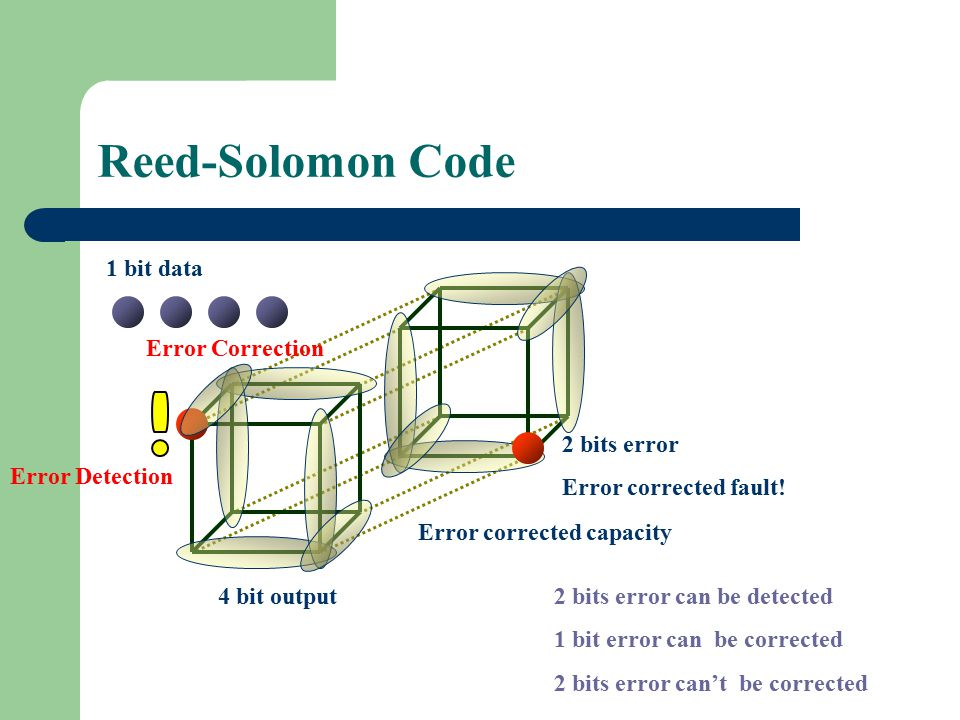 Reed-Solomon Code 1 bit data Error Correction 2 bits error