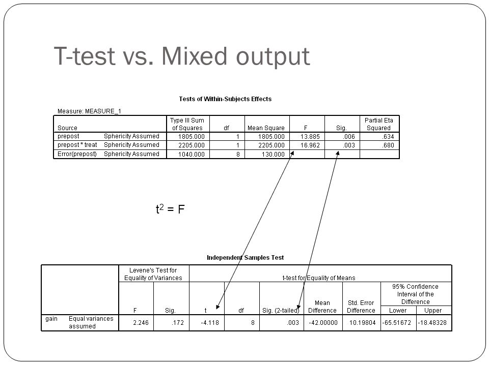 T-test vs. Mixed output t2 = F