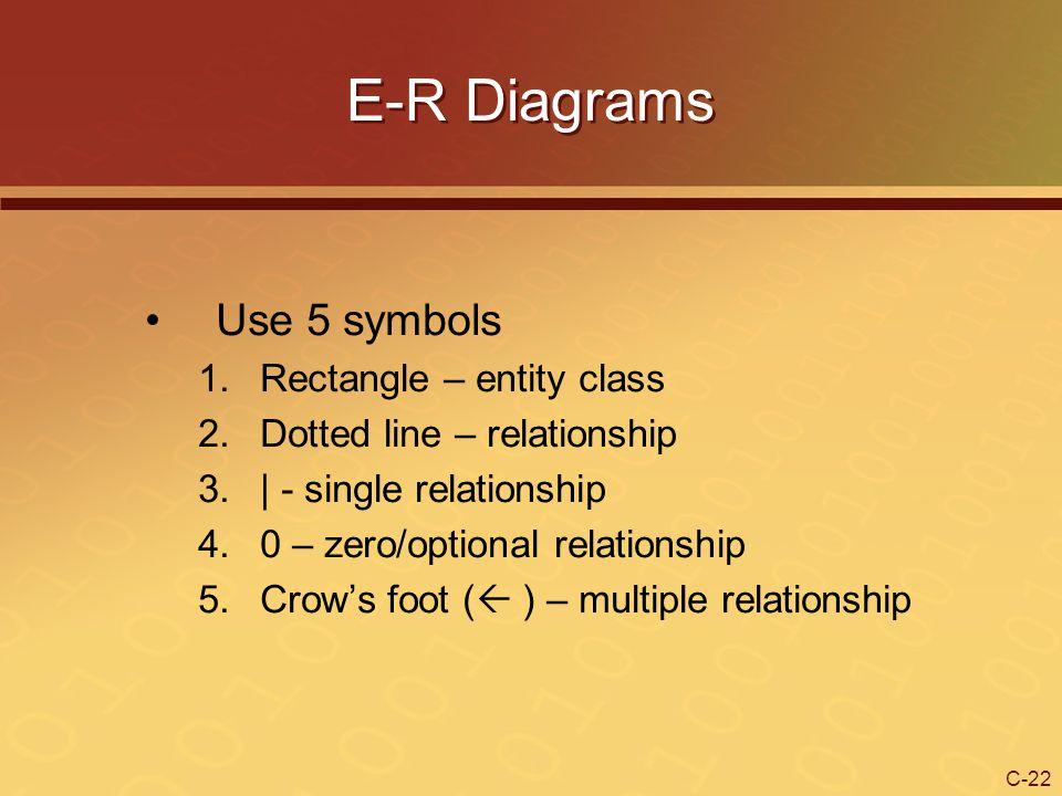 E-R Diagrams Use 5 symbols Rectangle – entity class