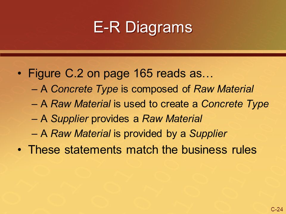 E-R Diagrams Figure C.2 on page 165 reads as…