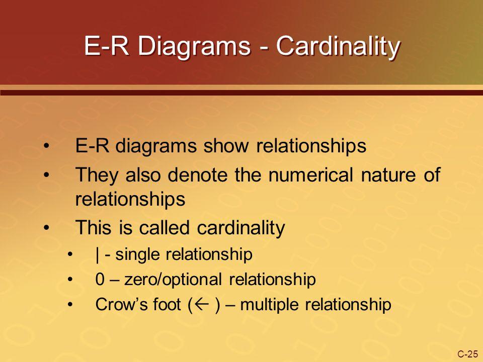 E-R Diagrams - Cardinality