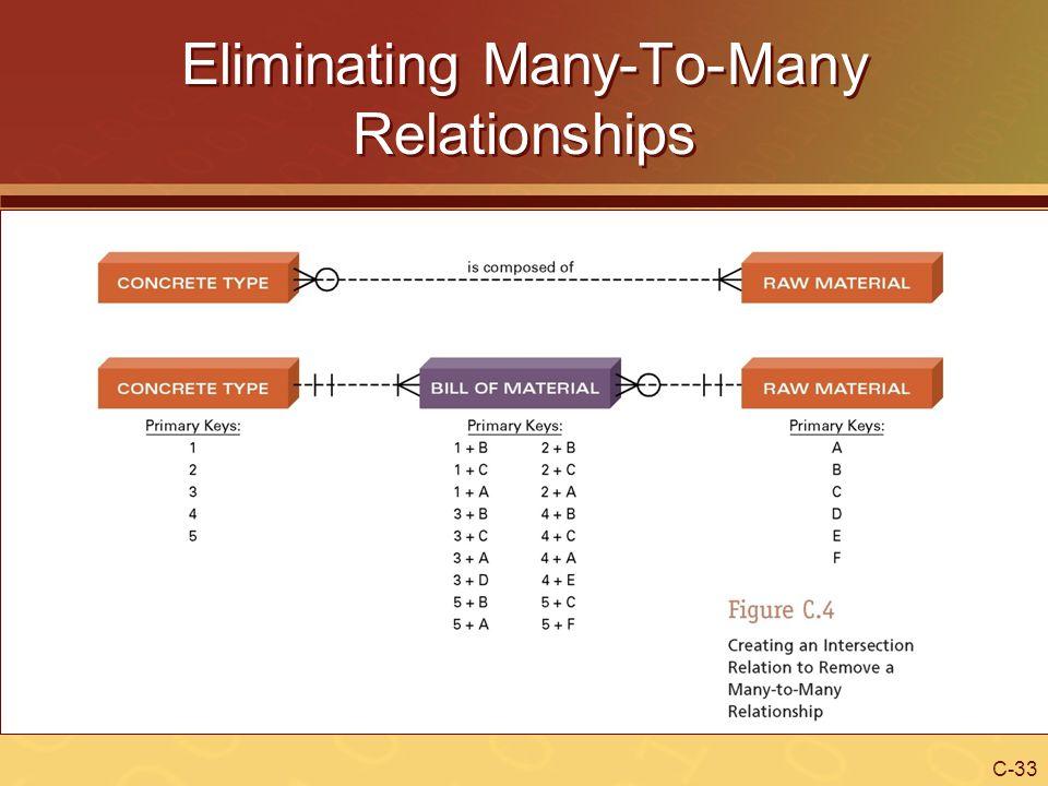 Eliminating Many-To-Many Relationships