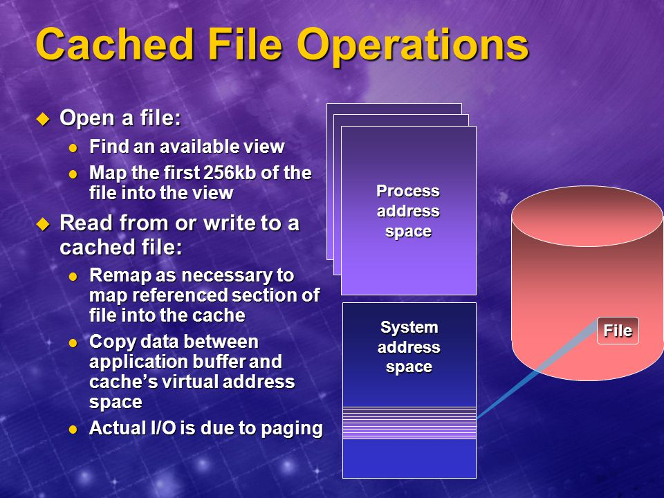 Cached File Operations