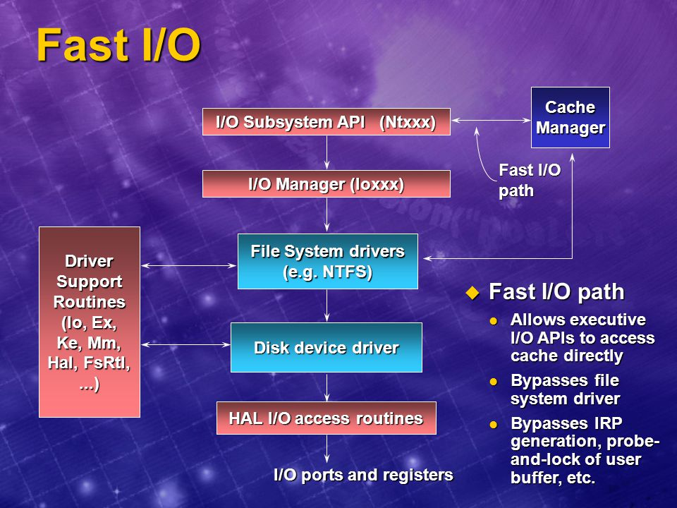 Fast I/O Fast I/O path 13d: moved fast I/O info here Cache Manager