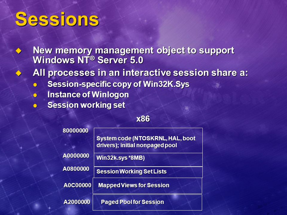 Sessions New memory management object to support Windows NT® Server 5.0. All processes in an interactive session share a: