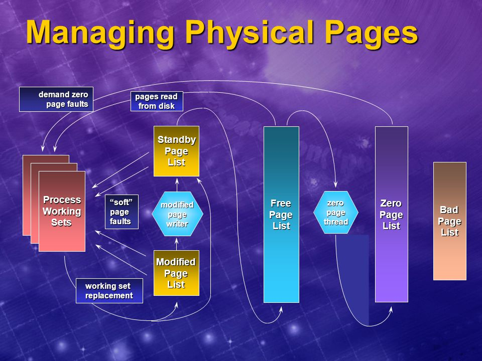 Managing Physical Pages