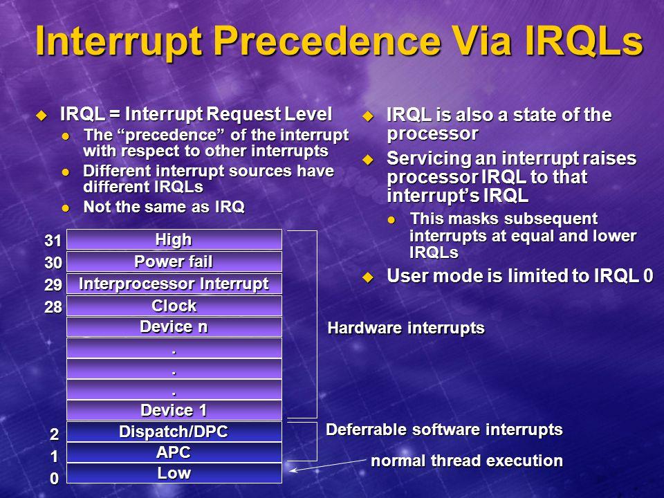 Interrupt Precedence Via IRQLs