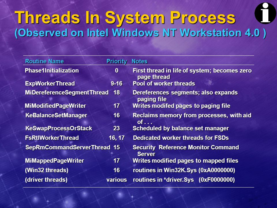 Threads In System Process (Observed on Intel Windows NT Workstation 4