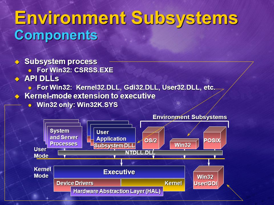 Environment Subsystems Components