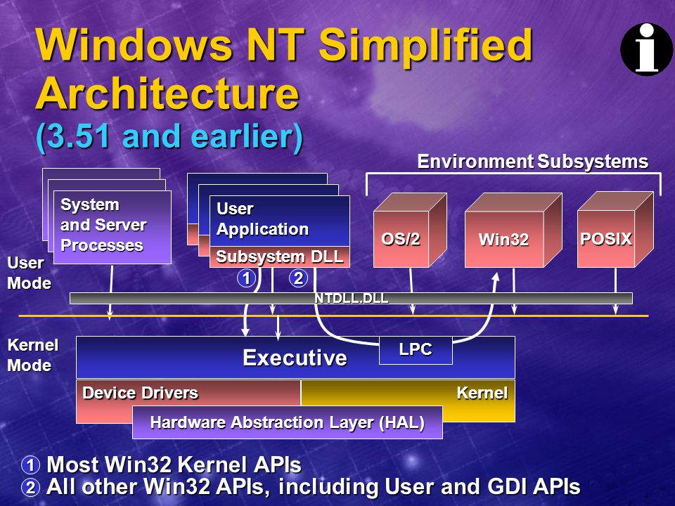 Windows NT Simplified Architecture (3.51 and earlier)