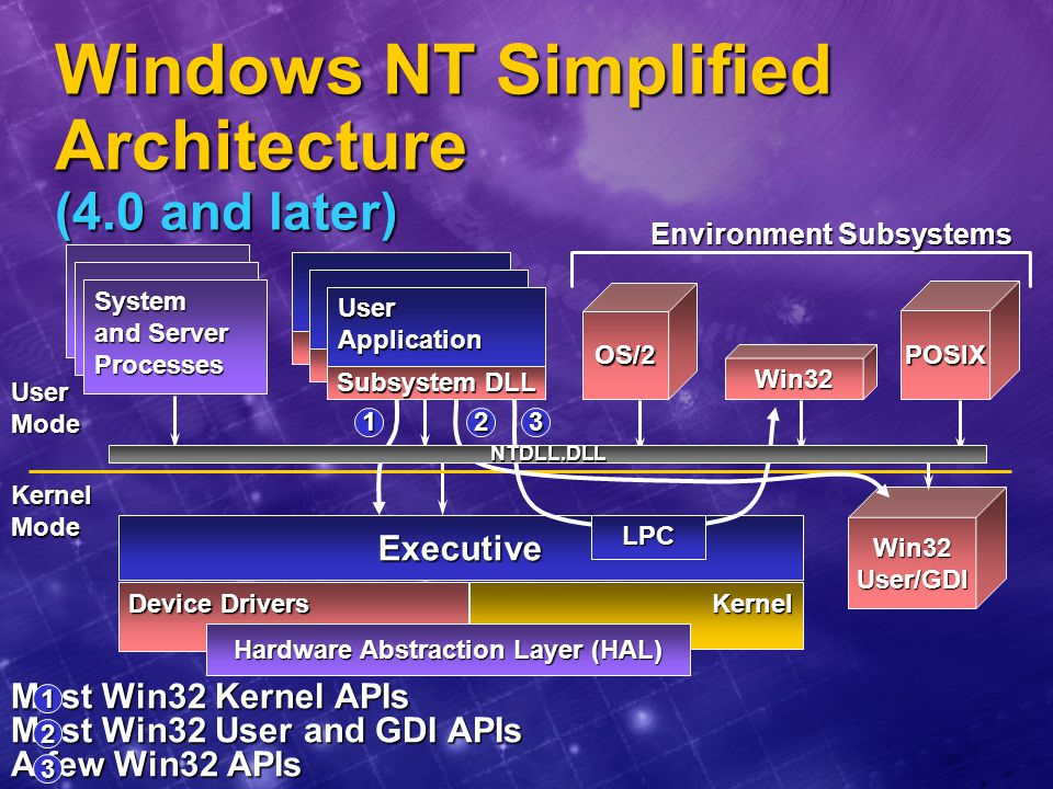Windows NT Simplified Architecture (4.0 and later)