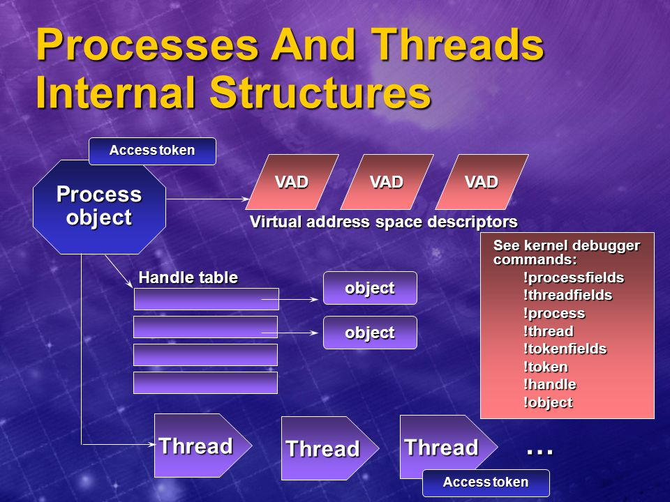Processes And Threads Internal Structures
