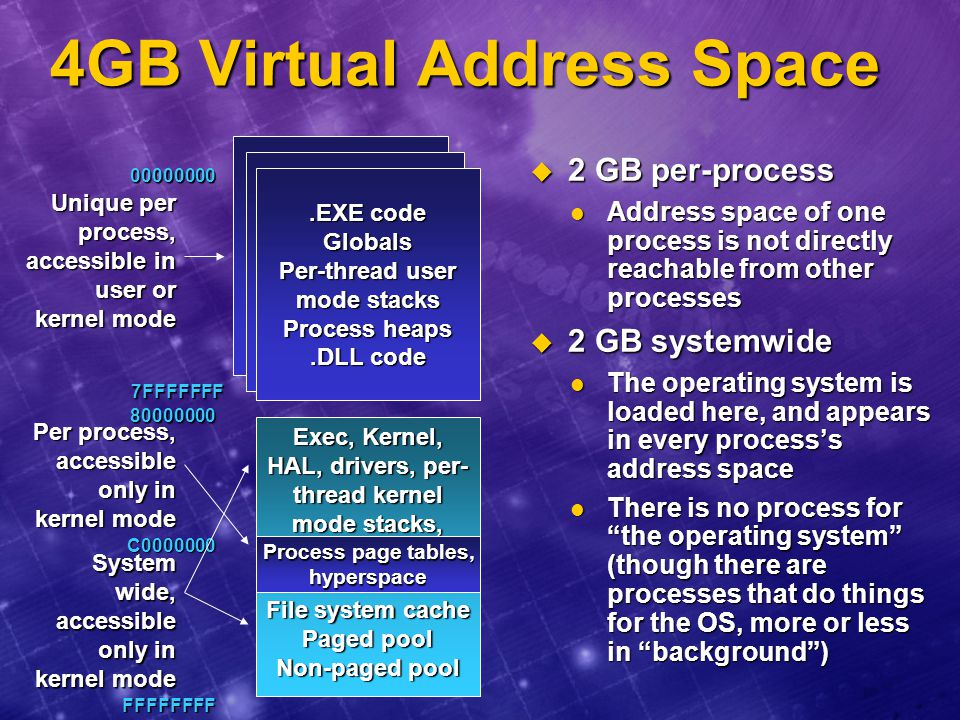 4GB Virtual Address Space