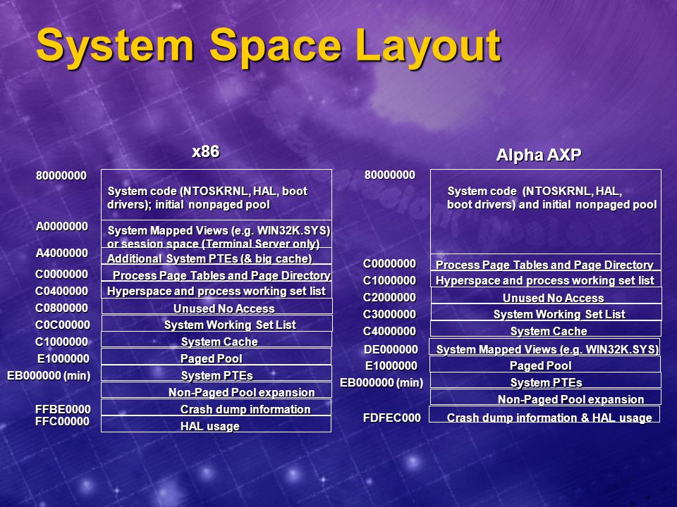 System Space Layout x86 Alpha AXP 80000000 80000000