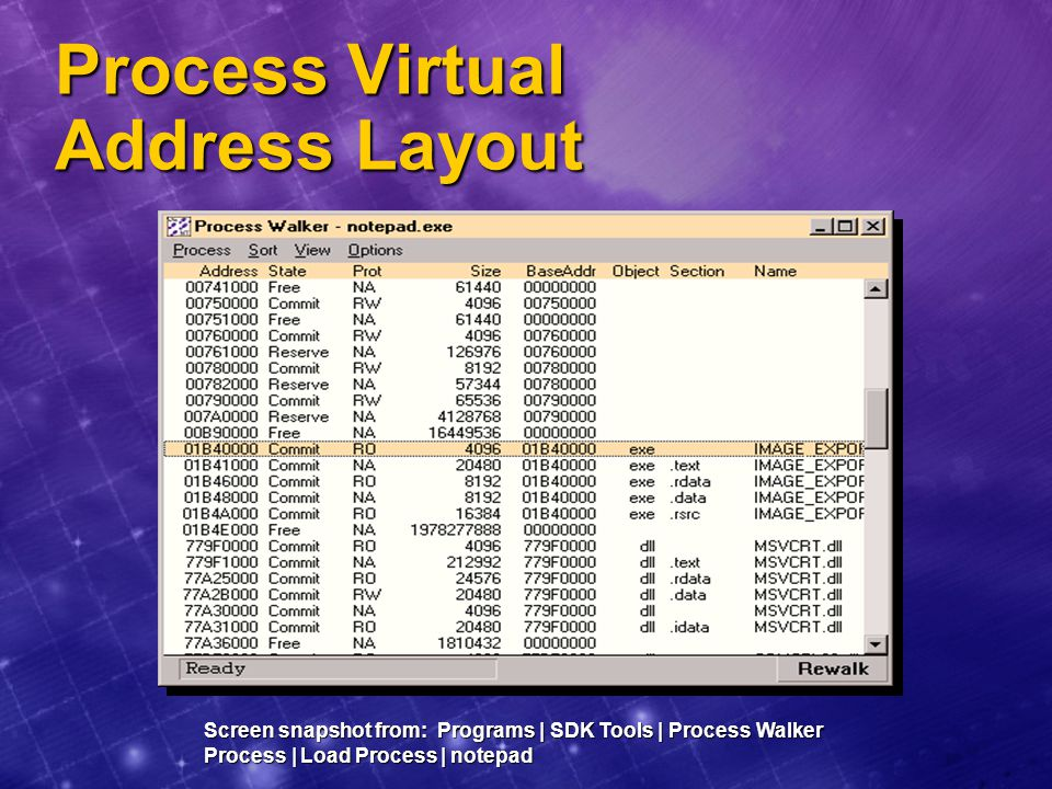 Process Virtual Address Layout