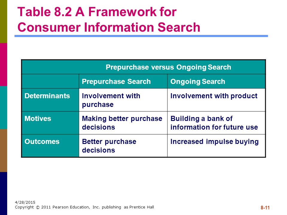 Table 8.2 A Framework for Consumer Information Search