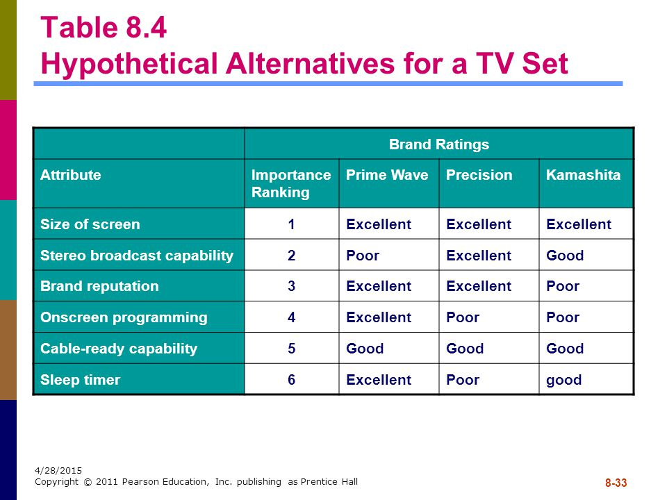 Table 8.4 Hypothetical Alternatives for a TV Set