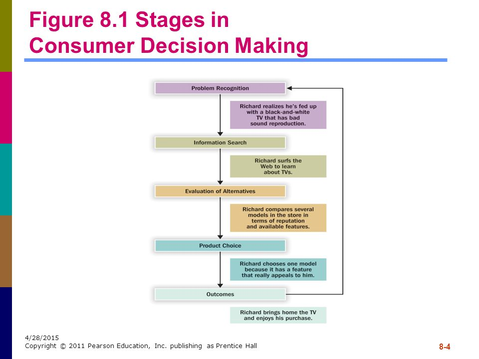 Figure 8.1 Stages in Consumer Decision Making