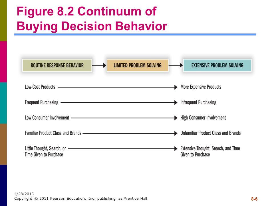 Figure 8.2 Continuum of Buying Decision Behavior