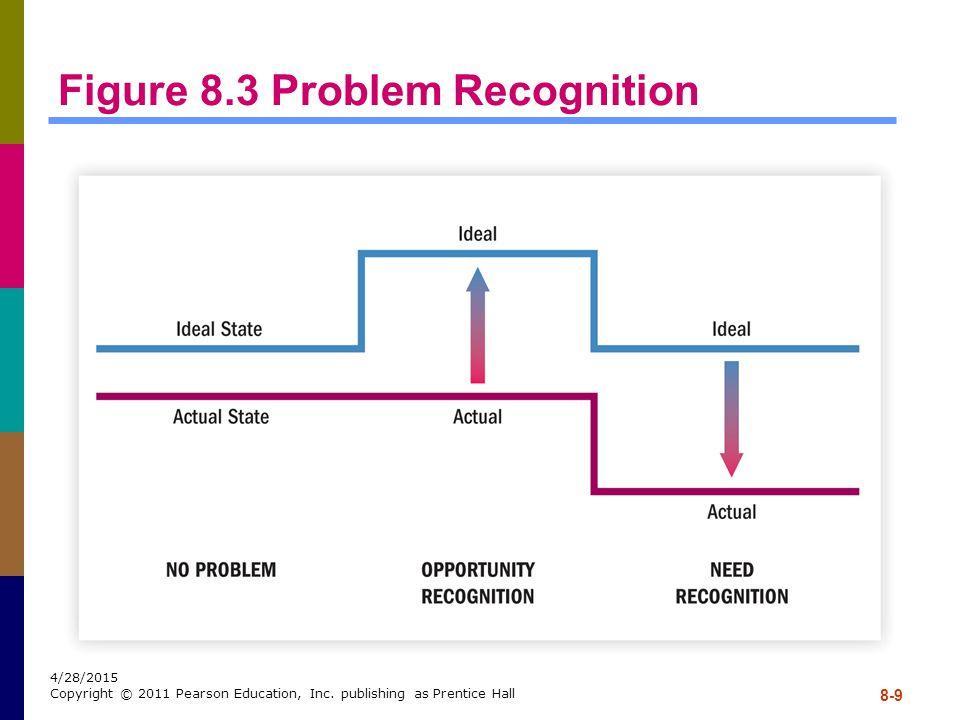 Figure 8.3 Problem Recognition