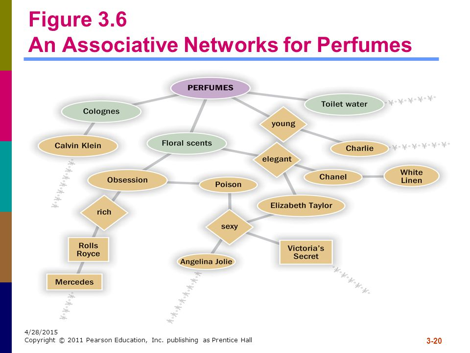 Figure 3.6 An Associative Networks for Perfumes
