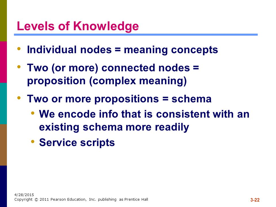 Levels of Knowledge Individual nodes = meaning concepts