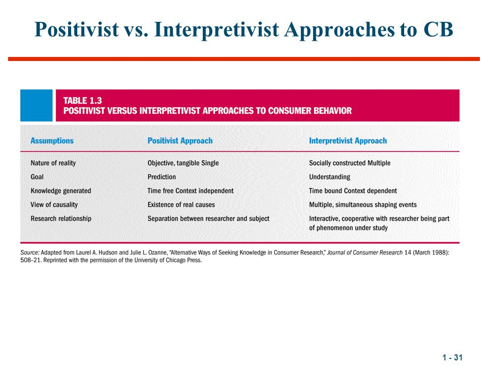Positivist vs. Interpretivist Approaches to CB