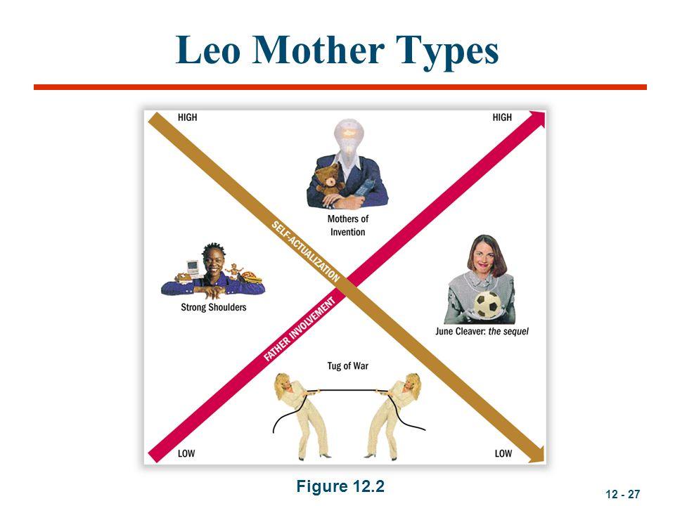 Leo Mother Types Figure 12.2