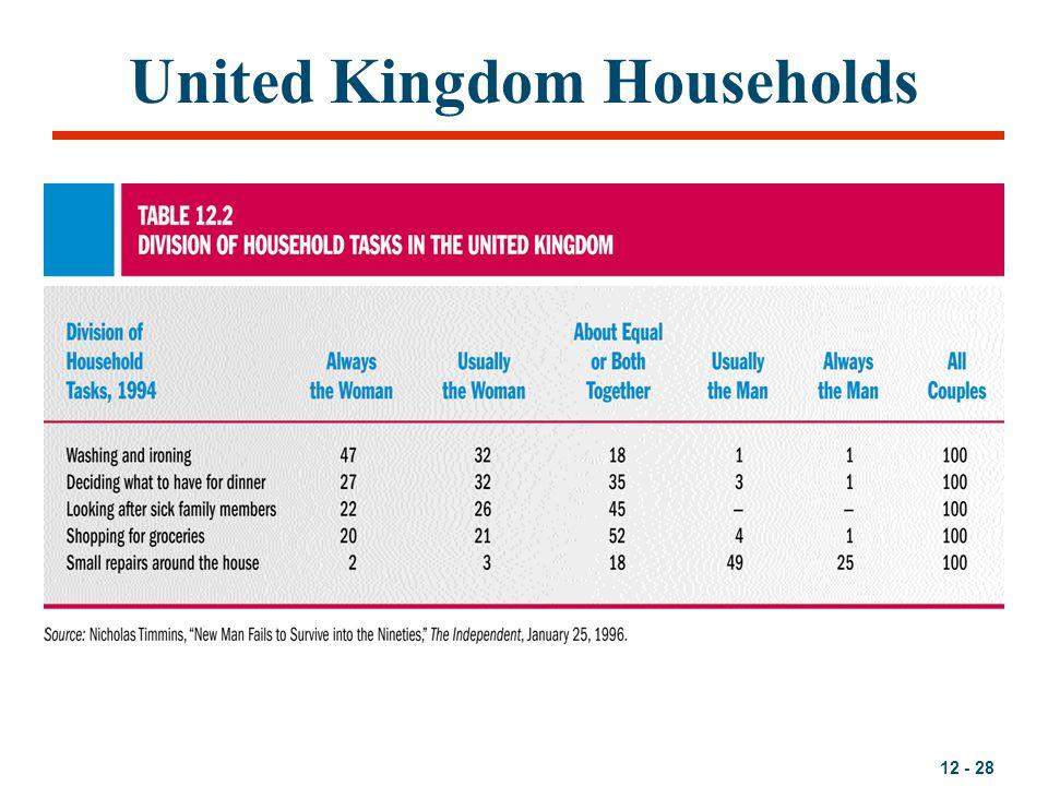 United Kingdom Households