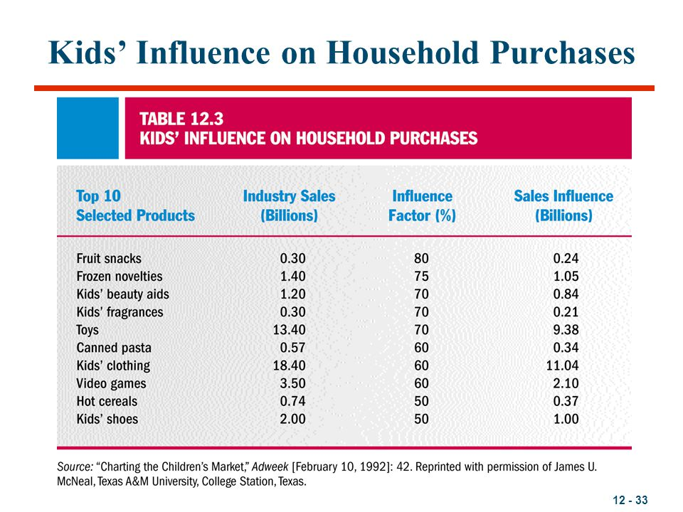 Kids' Influence on Household Purchases