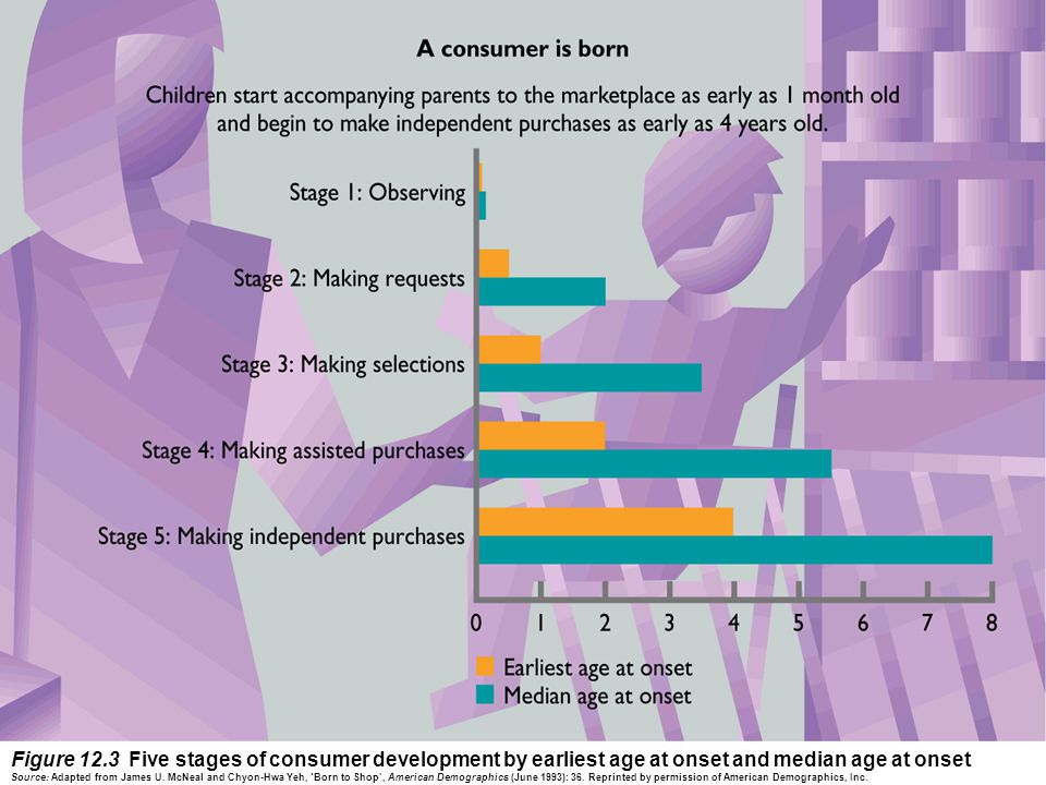 Figure 12.3 Five stages of consumer development by earliest age at onset and median age at onset