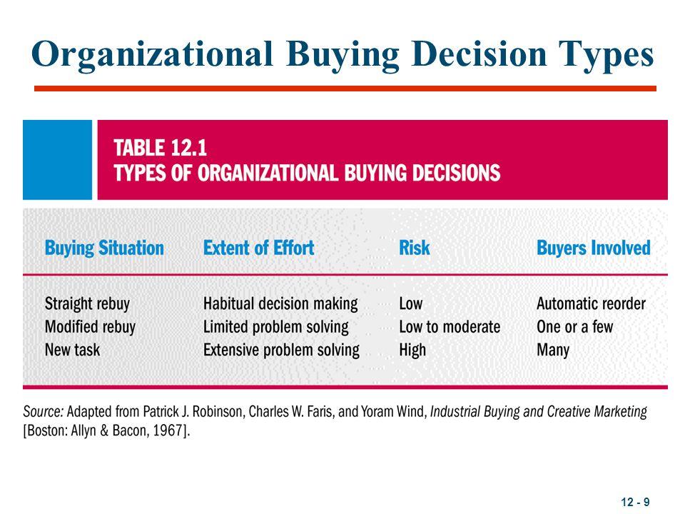 Organizational Buying Decision Types