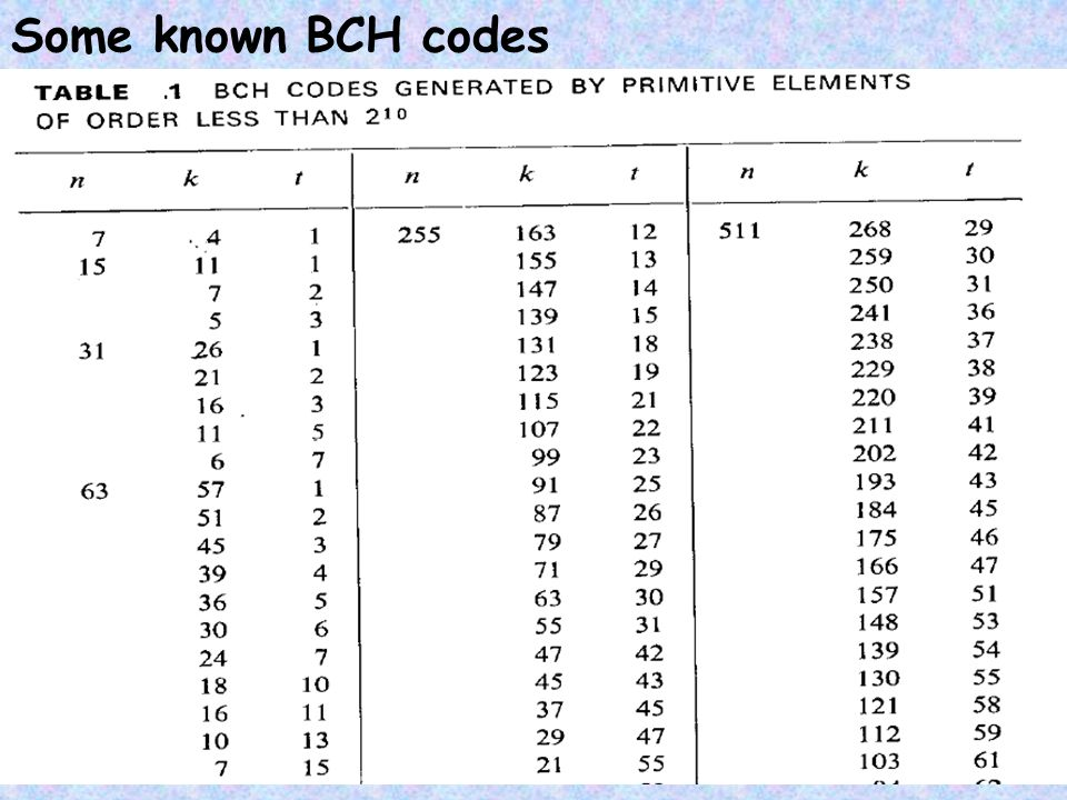 Some known BCH codes