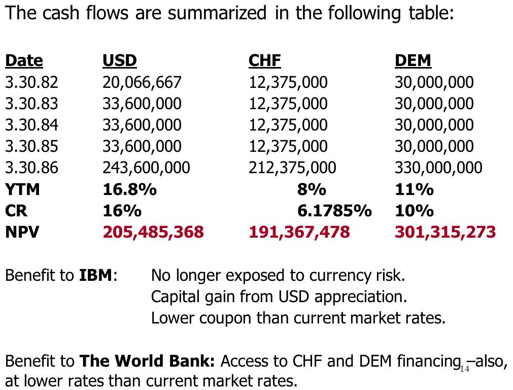The cash flows are summarized in the following table: