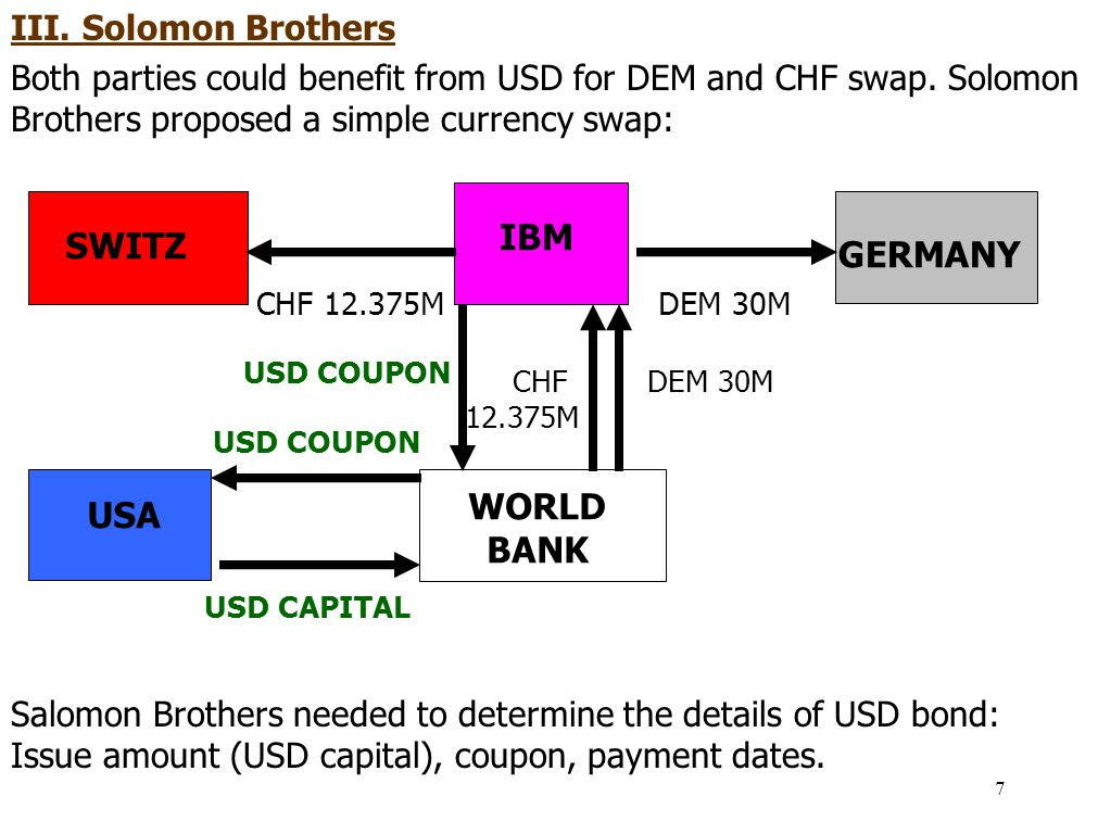 IBM SWITZ GERMANY WORLD BANK USA III. Solomon Brothers