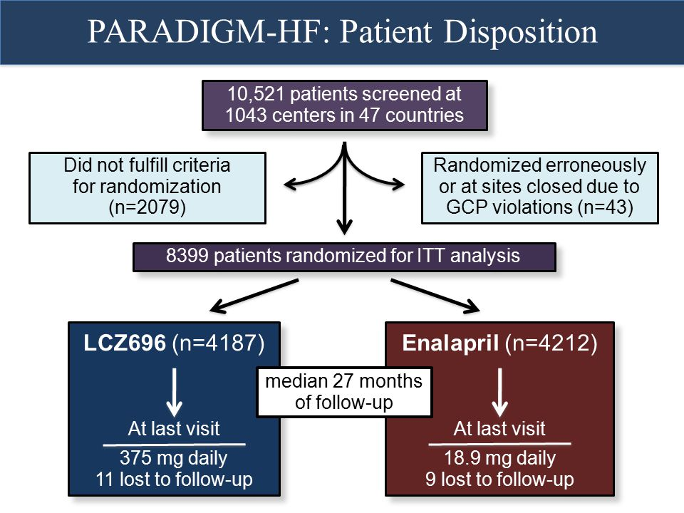 PARADIGM-HF: Patient Disposition