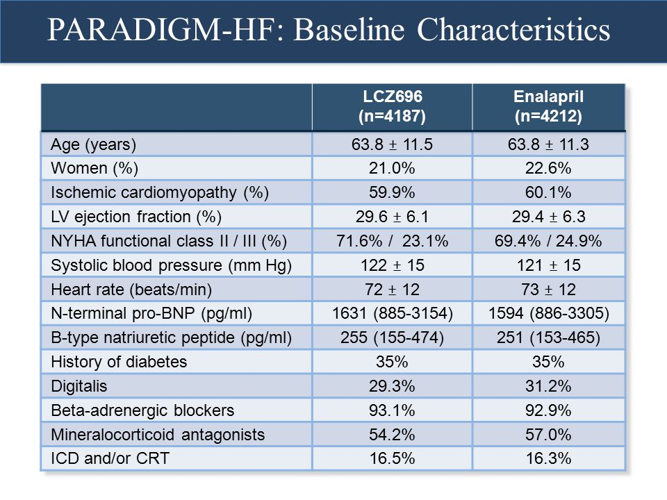 PARADIGM-HF: Baseline Characteristics