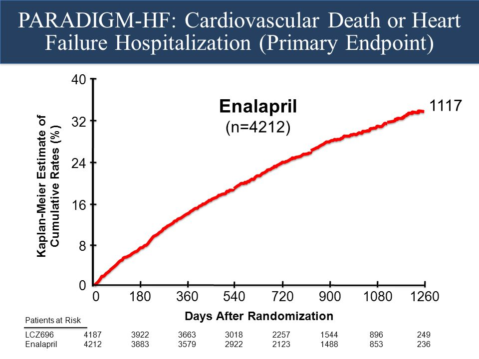 Kaplan-Meier Estimate of Days After Randomization