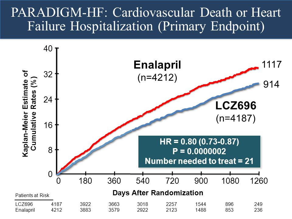 PARADIGM-HF: Cardiovascular Death or Heart Failure Hospitalization (Primary Endpoint)