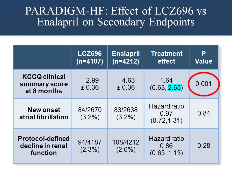 PARADIGM-HF: Effect of LCZ696 vs Enalapril on Secondary Endpoints