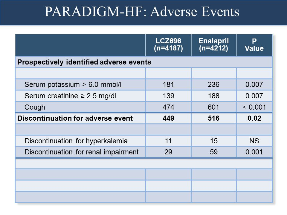 PARADIGM-HF: Adverse Events