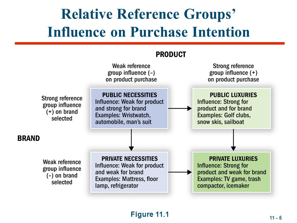 Relative Reference Groups' Influence on Purchase Intention