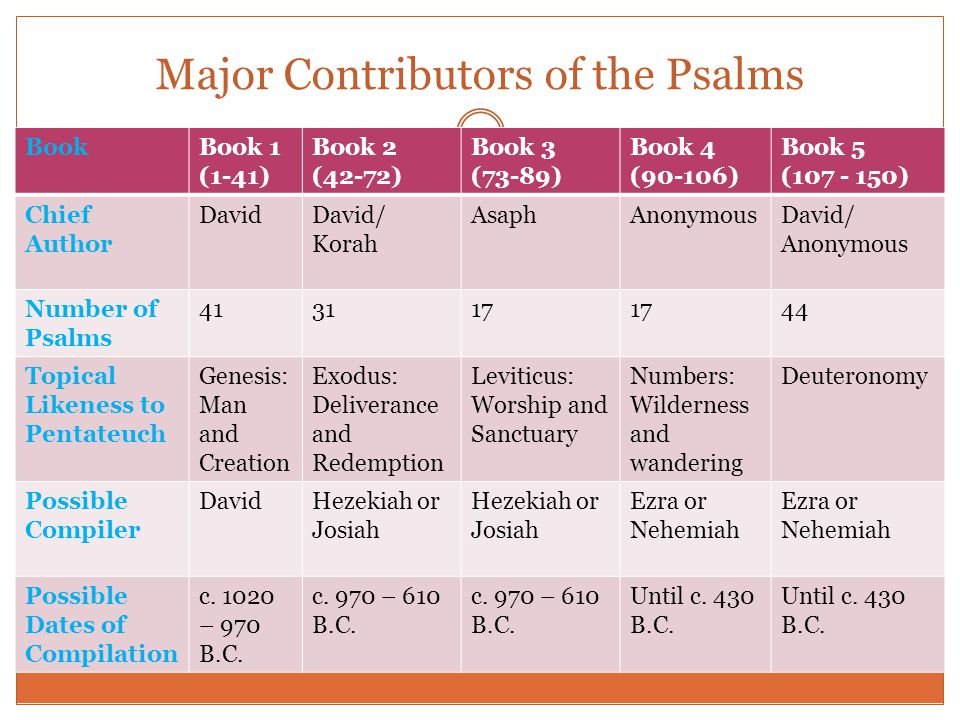 Major Contributors of the Psalms