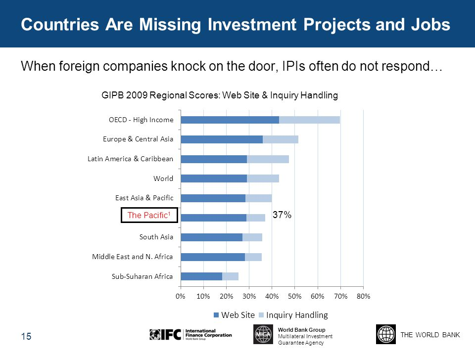 Countries Are Missing Investment Projects and Jobs