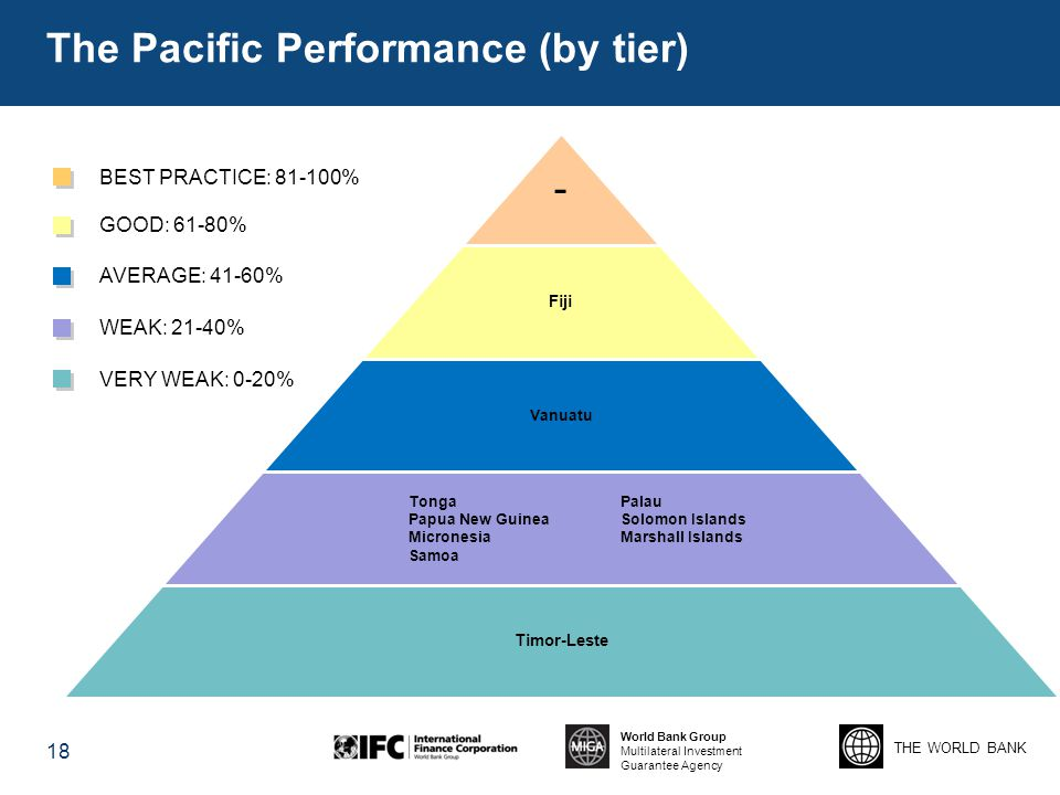 The Pacific Performance (by tier)